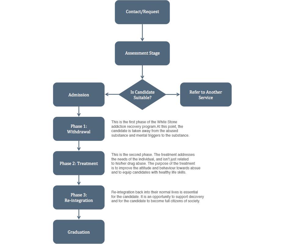 WhiteStone-Treatment-for-Individuals